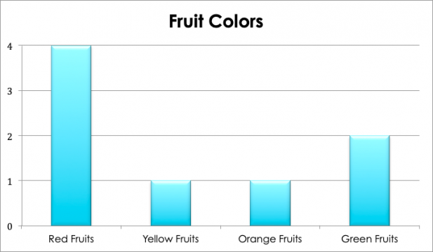An example bar graph charting the number of fruits by color
